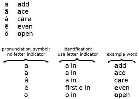 Sporkforgecom - Word Counter & Text Analyzer